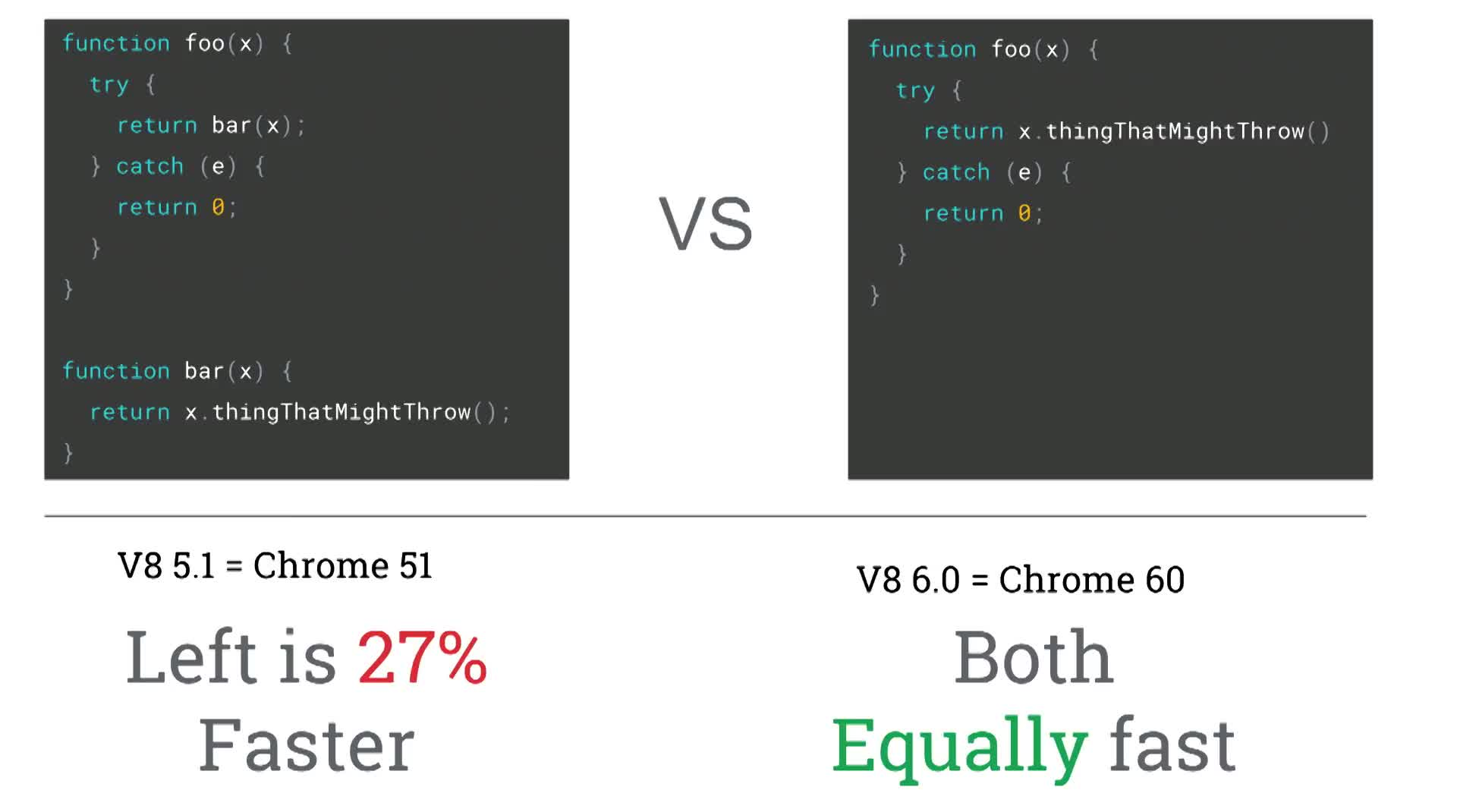 V8 Today and in the Future (Chrome Dev Summit 2017)